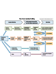 Image-Flow-Chart-Cytokine-Profiling